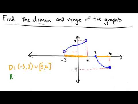 Using a piecewise function to find domain and range