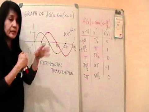 Sine Wave Transformation Involving Phase Shift