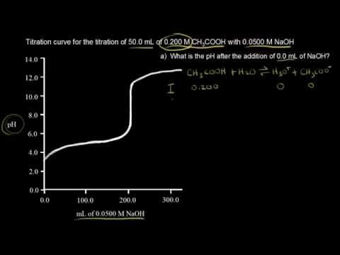 Titration of a weak acid with a strong base | Chemistry | Khan Academy
