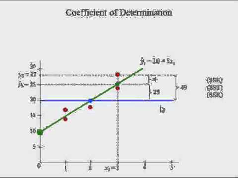 Adv Business Statistics lecture 6 (3 of 5) -- simple regression