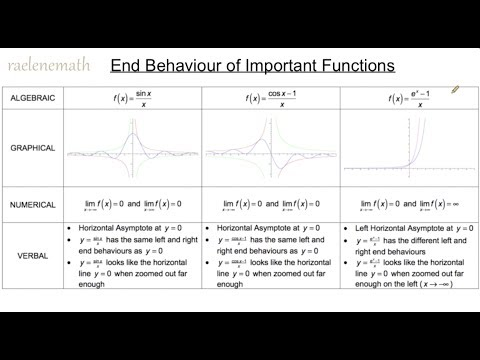 The End Behaviour of Three Important Functions