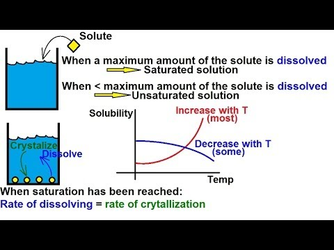 Chemistry - Solutions (21 of 53) Effects of Temperature of Solubility