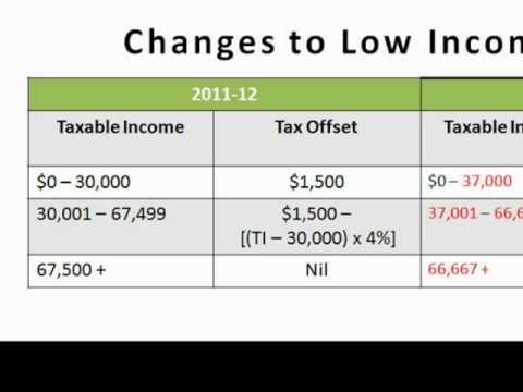 Changes to Tax Rates and Low Income Tax Offset - 2 minute update