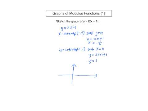 Graphs of Modulus Functions 1