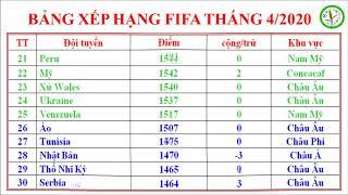 BẢNG XẾP HẠNG FIFA THÁNG 4-2020