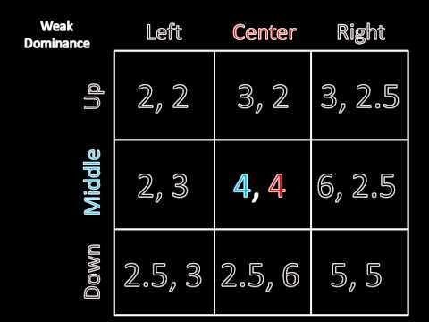 Game Theory 101: Weak Dominance