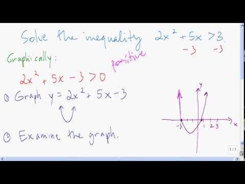 Quadratic inequality - graphical solution