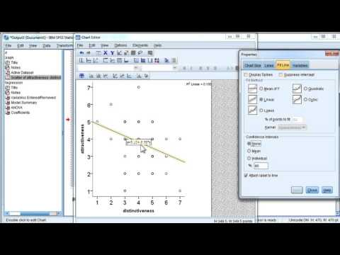 Scatter Plot with Fit Line (Excluding Equation) - SPSS