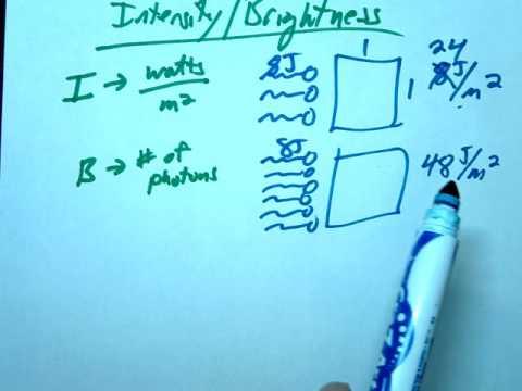 Intensity Brightness Clarification