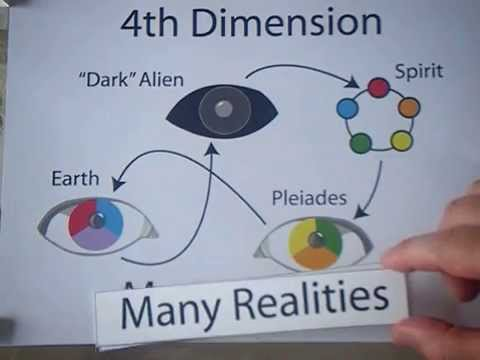 12 Dimensions of Consciousness (full version)