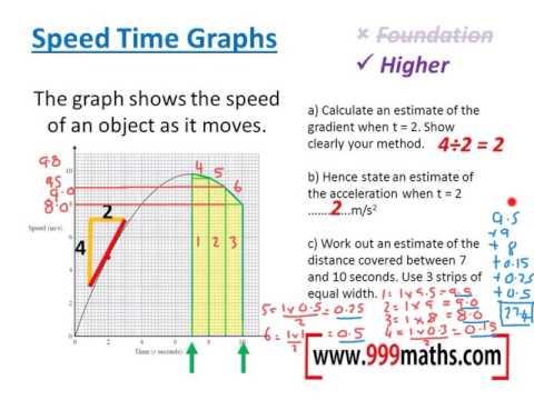 Speed time graphs (new GCSE Maths)