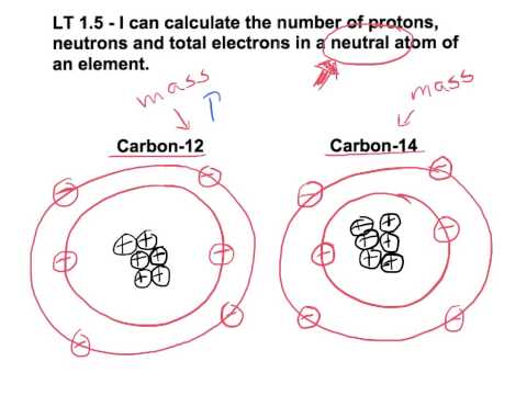 1.5 calculate number of neutrons
