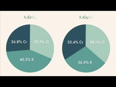 Percent Composition and Empirical Formulas