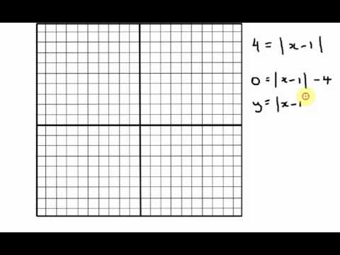 Solving Absolute Value Equations - Graphing