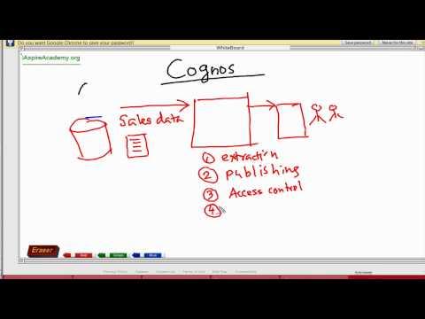 Cognos Tutorial - 1 Cognos Overview.mov