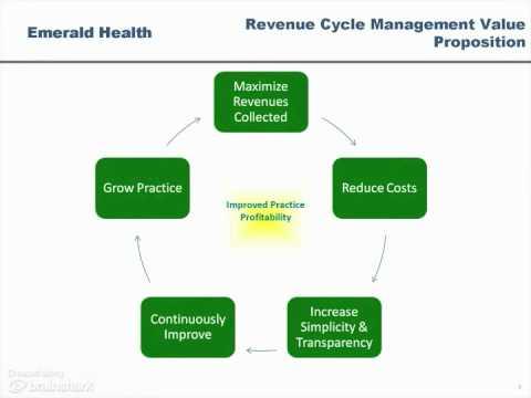 Billing Services - Revenue Cycle Management