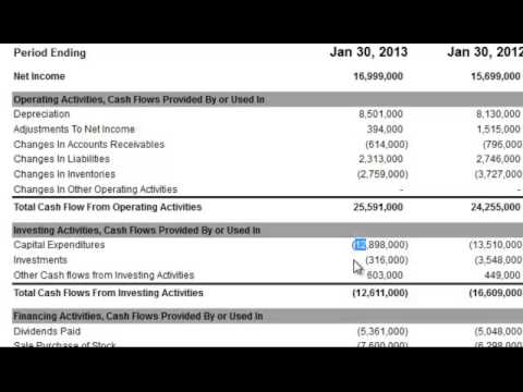 Total Cash Flows from Investing Activities on the Cash Flow Statement