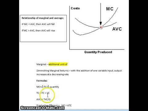 Marginal Cost vs. Average Variable Cost