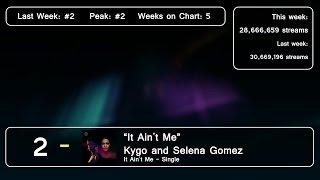 Top 10 Songs - Week Of March 23, 2017 (Spotify Global)