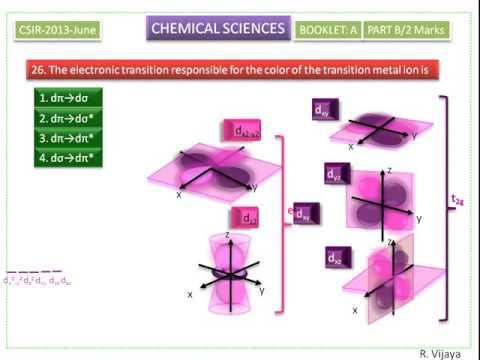 Electronic transition-CSIR-2013(1)-26-splitting of d-orbitals