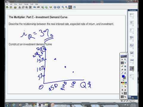 MPC & Multiplier Pt C Investment Demand Curve