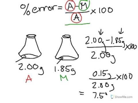 How to Chemistry: Percent error