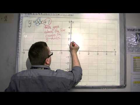 GCSE Maths from Scratch 15.03 Straight Line Graphs: the Gradient and y-Intercept