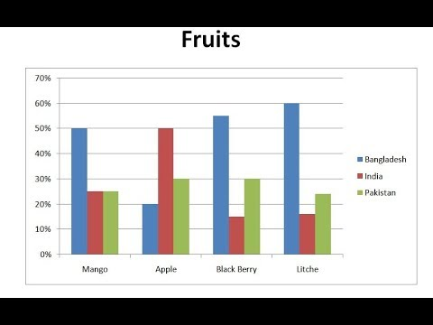Add a chart to your ms document || make a bar graph in word document