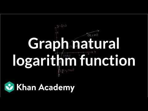 Graphing natural logarithm function   Logarithms   Algebra II   Khan Academy