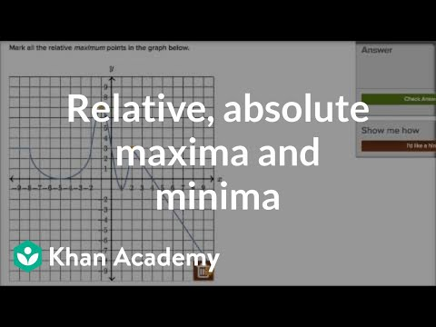 How to recognize relative and absolute maxima and minima | Functions | Algebra I | Khan Academy