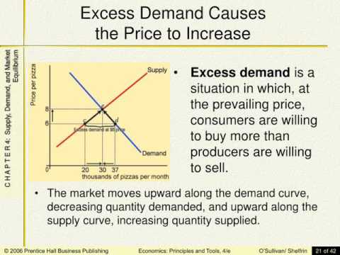 Supply, Demand, and Market Equilibrium