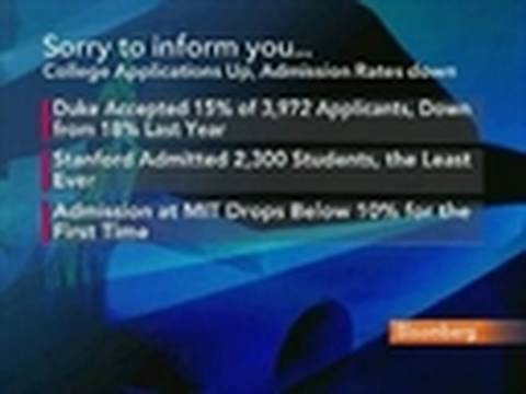 College Applications Rise While Admission Rates Decline: Video