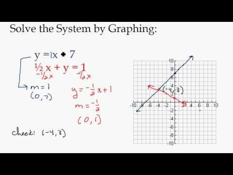 The Graphing Method - Solve a System of Equations