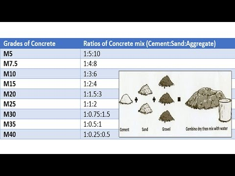 Concrete mix ratio - Various grades of concrete - Concrete mix design