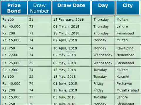 Prize Bonds Draw Schedule 2018 - Premium Prize Bond January 2018 to December 2018