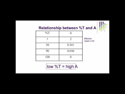 Spectroscopy - part 3 Transmittance and Absorbance