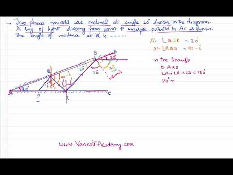 Ray Optics Reflection of Light on Plane Mirror Problem for  IIT-JEE and NEET Physics