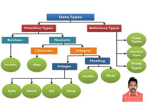 Java Data Type Conversion