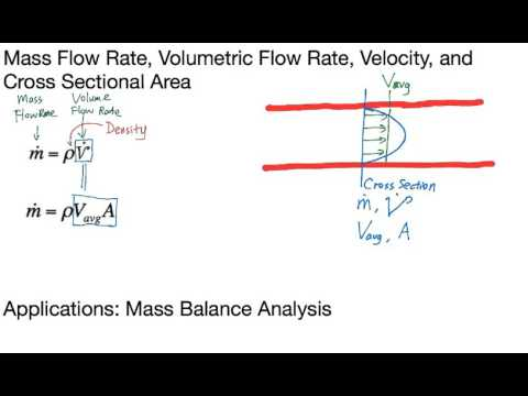 Mass Flow Rate, Volume Flow Rate, Velocity and Cross Sectional Area