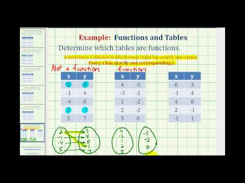 Ex: Determine if a Table of Values Represents a Function