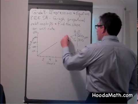 Graph Porportional Relationships and find the Slope or Unit Rate