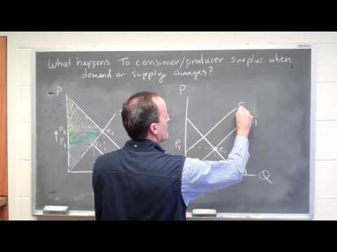Office Hours: How Changes in Demand and Supply Affect Surplus