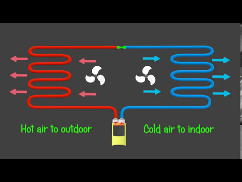Air Conditioning A/C  - Animated and Explained 3d