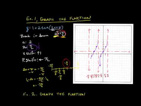 Graphing Tangent Functions #2 period changes and phase shifts