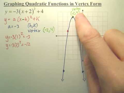 Quick Way of Graphing a Quadratic Function in Vertex Form