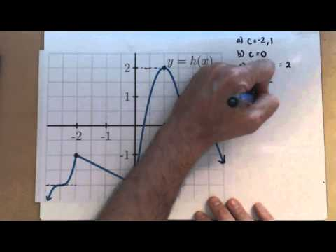 Identifying Extrema and Critical Points from a Graph PA31