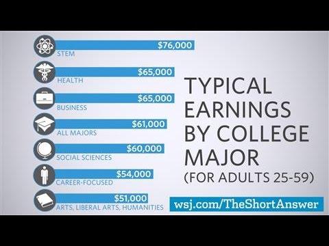 Why STEM Majors Don't Always Earn More