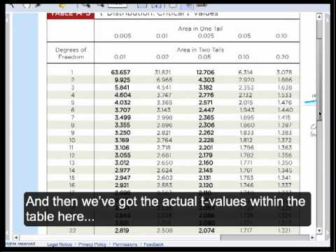 Finding P-value from Test Statistic (t-distribution)