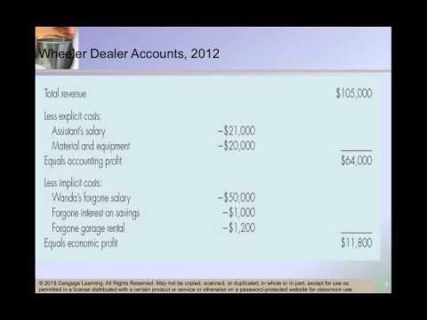 Accounting and Economic Profit