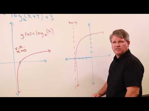 Finding the domain and range of a logarithmic function